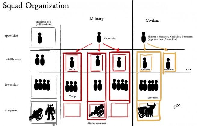 Squad Organization