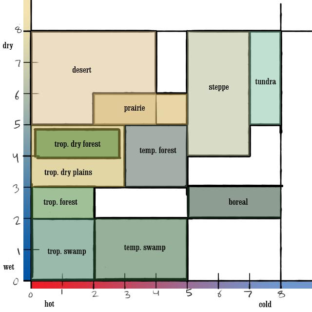 biome_chart1